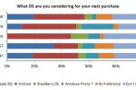 NPD: Android on top, Windows Phone 7 gaining