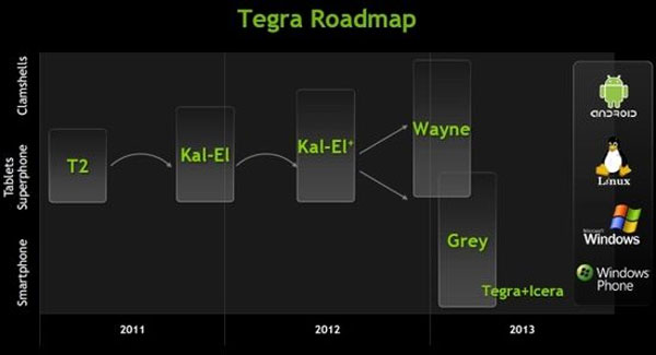 NVIDIA Tegra to support Windows Phone in 2013?