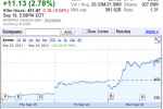 Apple stock hits record high, worth almost the combined value of Microsoft and Google
