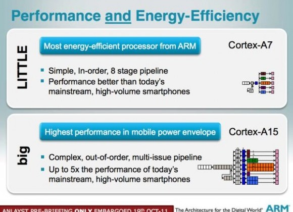 ARM A7 and A15 for inexpensive, high power, low demand smartphones for everyone