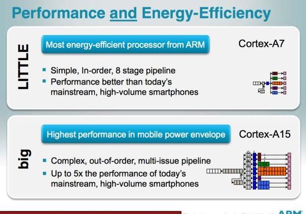 ARM unveils Cortex A7, its most energy efficient processor