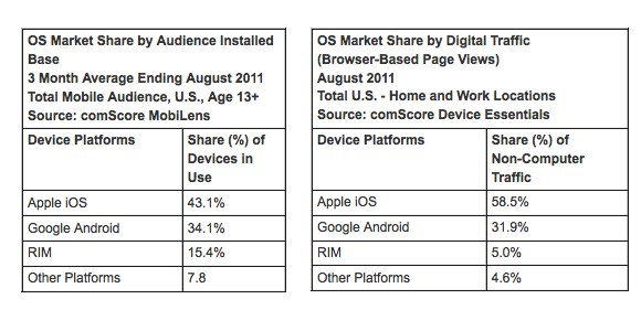 comScore: iOS still ahead of Android in total user base thanks to iPads