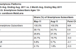 ComScore: Android nears 44% of US smartphone market share
