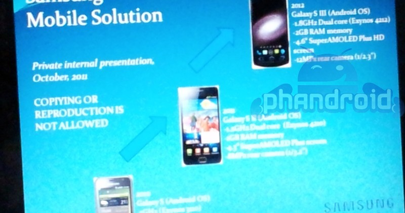 Galaxy S III leaked via Samsung evolution chart