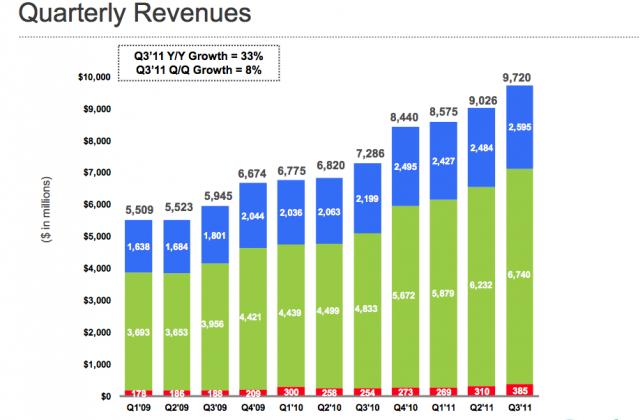 Google announces Q3 2011 financial results