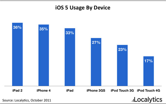 iOS 5 is now installed on 1 out of 3 compatible Apple devices