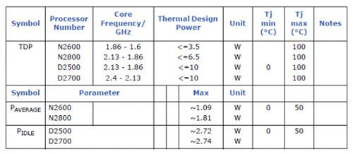 Intel Atom N2600, N2800, D2500, D2700 CPUs quietly break cover