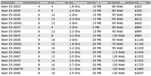 Intel's Xeon E5 specs and pricing released - SlashGear