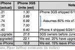 iPhone 4S sales to get 18.8 million 3GS upgrades