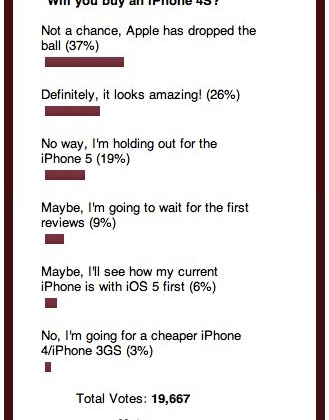 iPhone 4S Poll shows web users torn; will you head to the Apple store today?