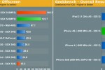 iPhone 4S benchmarks 73% faster than iPhone 4