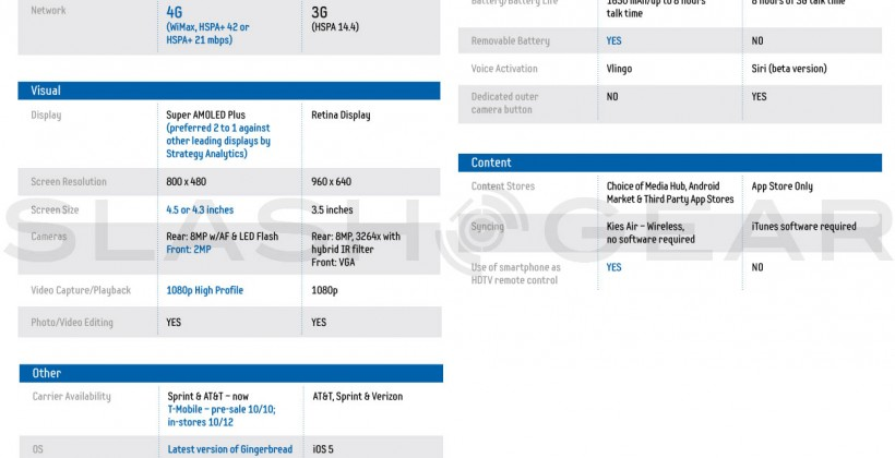 Samsung releases iPhone 4S vs Galaxy S II Product Spec sheet