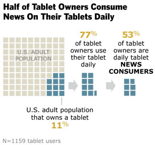 11% of US adults own a tablet according to study
