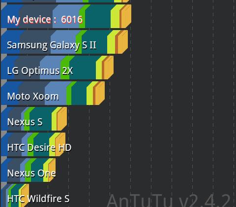 ASUS Transformer Prime sets massive benchmark pre-release