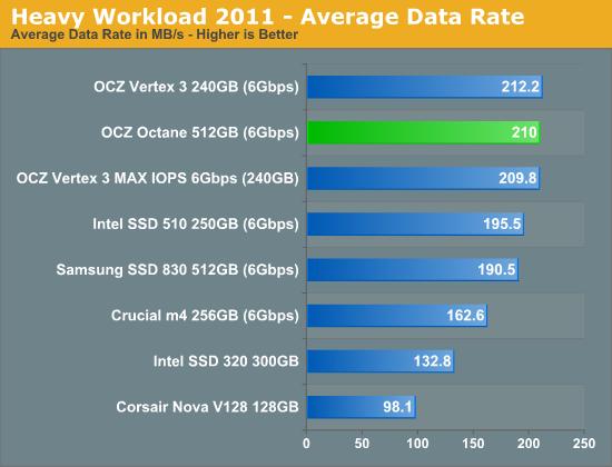 OCZ Octane SSD reviews round-up