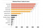Windows Phone overtakes RIM in developer interest