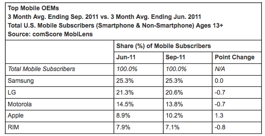 comScore: Android still way ahead, but Apple now grabs 10% US market share