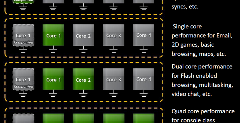 NVIDIA Tegra 3 quad-core mobile processor revealed and detailed