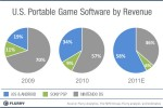 Android, iOS overtake Sony PSP, Nintendo DS in US portable game revenue