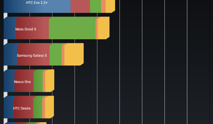 Galaxy Nexus benchmarks show device to be near Galaxy S II