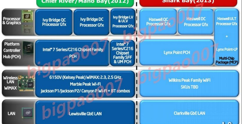 """Intel Haswell """"Shark Bay"""" detailed ahead of 2013 debut"""