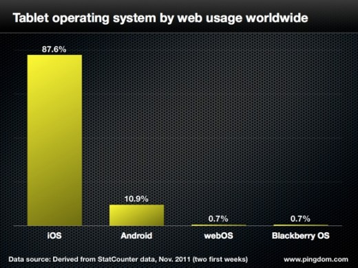 iPad garners almost 90% of tablet web traffic globally