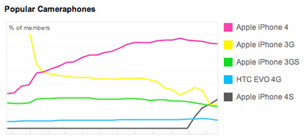 iPhone 4S is the second most popular camera on Flickr