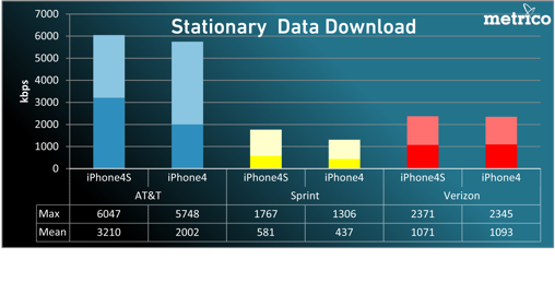 AT&T iPhone 4S crushes Verizon in data testing