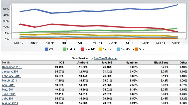 Apple iOS owns mobile browser share at over 61%
