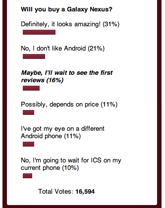 Will you buy a Galaxy Nexus? Our poll says YES, you will!