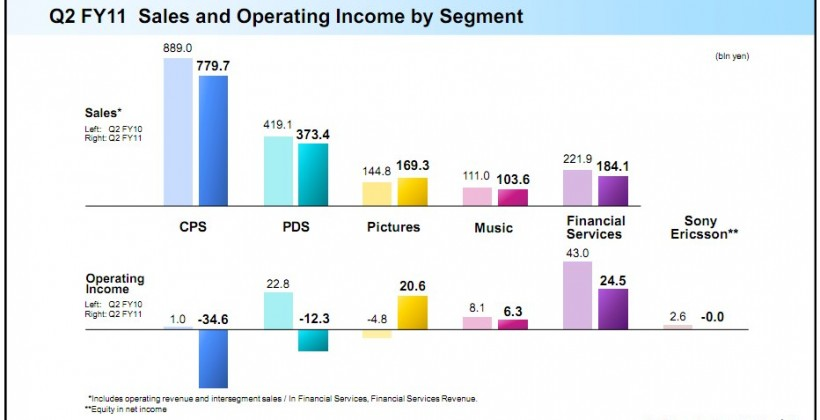 Sony warns of $1.15bn year losses: PS3 up, LCD down