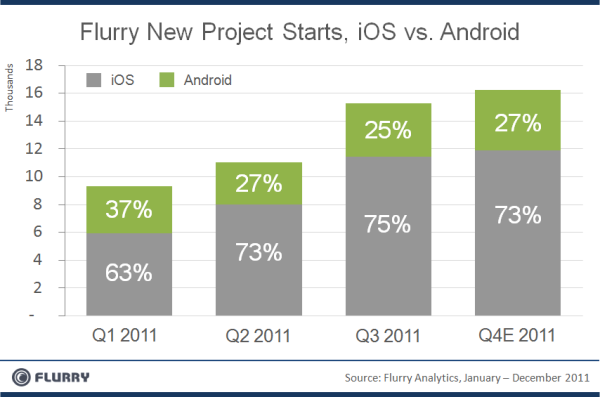 App Developers believe iOS will  beat out Android this holiday season