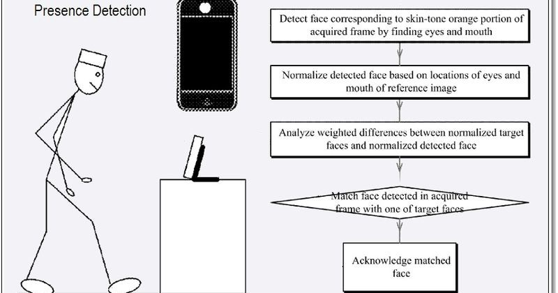 Apple files for iOS face detection patent