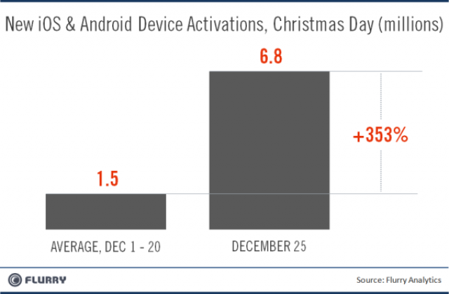 Android and iOS see record breaking activations on Christmas day
