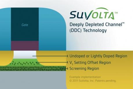 Fujitsu and Suvolta reveal ultra low voltage RAM