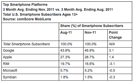 ComScore: Android still on top, Apple gets a boost