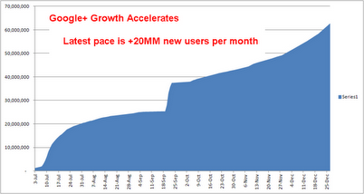 Google+ passes 62 million users, adding 625,000 new users daily