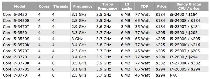 Intel Ivy Bridge desktop CPU pricing leaks
