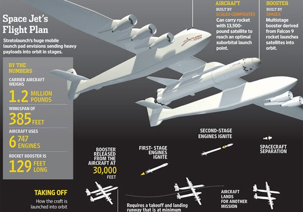 Paul Allen to invest millions in new satellite launching space plane