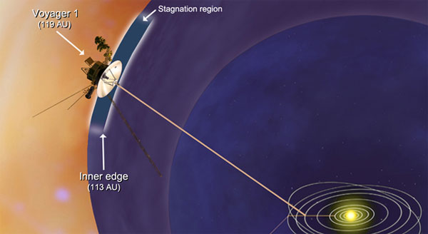 Voyager plies a new region of space at the edge of our solar system