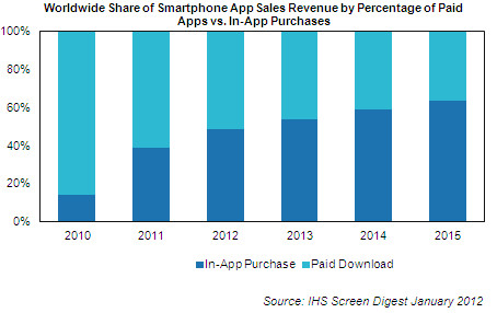 In-App purchases set to dominate the business says IHS Screen Digest