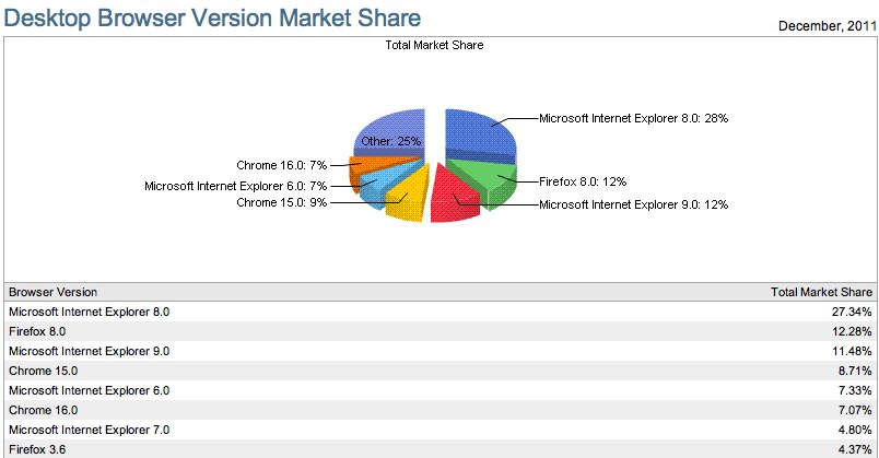 Internet Explorer slips as Chrome grabs browser market share