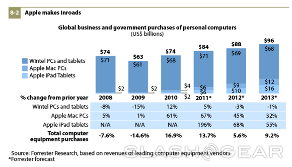 Apple moves in on business equipment through 2013 projects Forrester Research