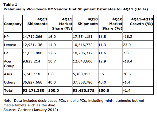 Mac shipments rise 21% as PCs decline in the US