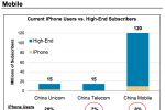 Morgan Stanley predicts Apple will sell 40 million iPhones in China by 2013