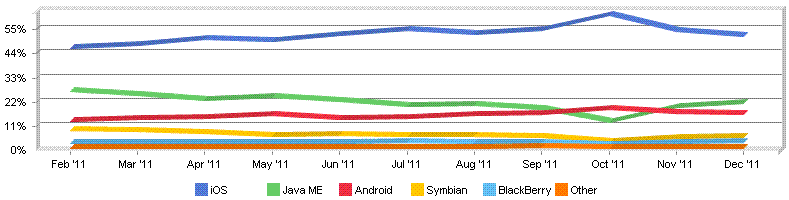 iOS finishes 2011 with 52% share of mobile web browsing