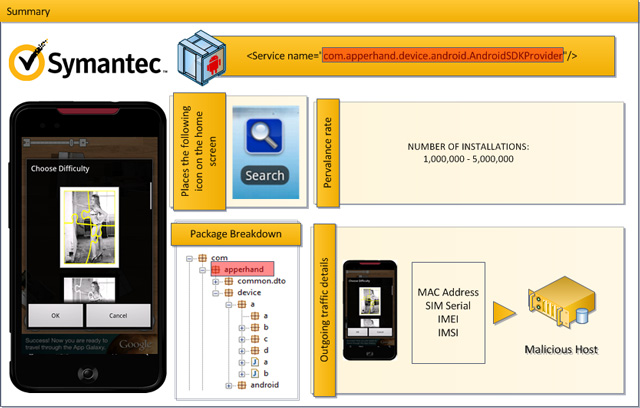 Symantec: Android Market having its largest malware infection ever