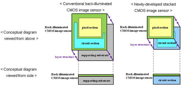 Sony shows off new next-gen back-illuminated CMOS sensor