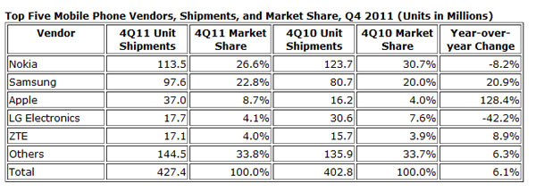 Apple boots LG from the third-place mobile phone vendor spot says IDC