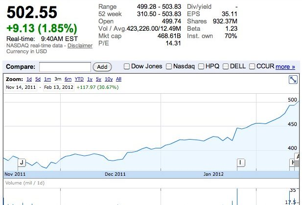 Apple stock passes $500 a share